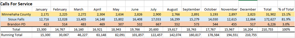 Call for Service Stats Data